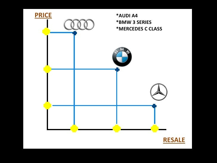 3 Desired German Car Brands