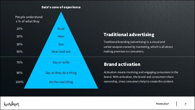 Dale's cone of experience People understand x % of what they 10%  Read  20%  Hear  Traditional advertising Traditional bra...