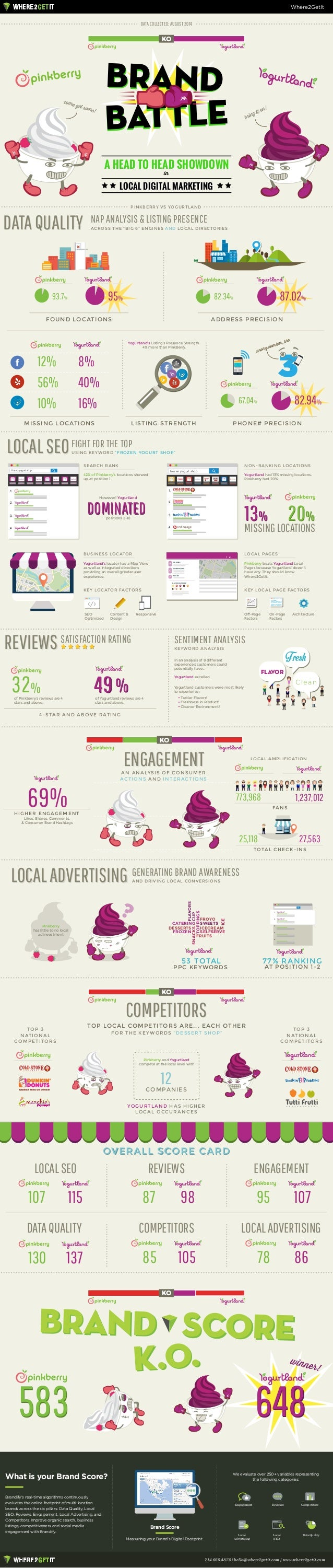 OVERALL SCORE CARD 49 COMPETITORSCOMPETITORS However! Yogurtland LOCALSEOLOCALSEO LOCALADVERTISING ENGAGEMENTENGAGEMENT RE...