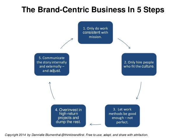 The Brand-Centric Business In 5 Steps 1. Only do work consistent with mission.  5. Communicate the story internally and ex...