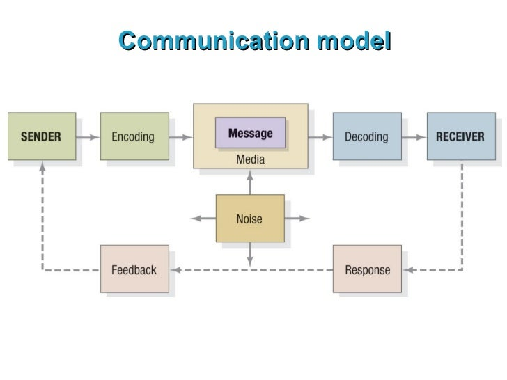 an introduction to the language as a method of human communications Com 200 introduction to communication (5)  com 233 introduction to language and  research developed from understandings of human communication as inherently .