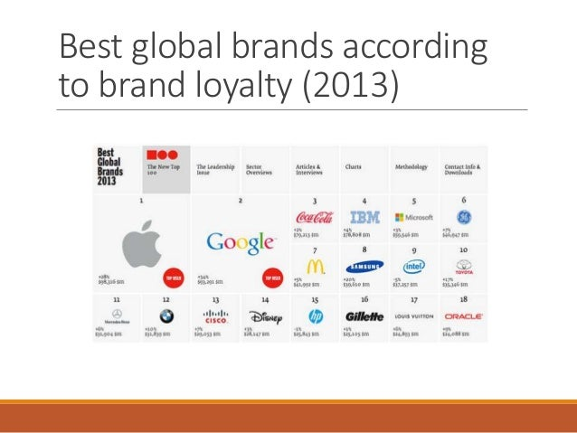 apple brand equity Interbrand has named apple, google, and microsoft as the three most valuable  brands in its 2017 best global brands ranking, with technology.