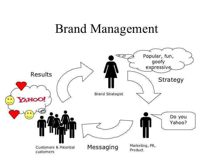 Brand Management Popular, fun, goofy expressive Do you Yahoo? Strategy Messaging Results Brand Strategist Marketing, PR, P...