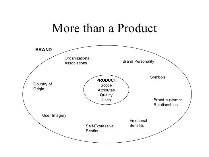 More than a Product PRODUCT Scope Attributes Quality Uses Organizational Associations Country of Origin User Imagery Self-...