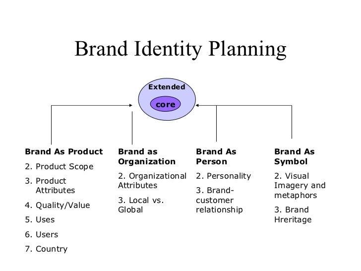 Brand Identity Planning Extended core <ul><li>Brand As Product </li></ul><ul><li>Product Scope </li></ul><ul><li>Product A...