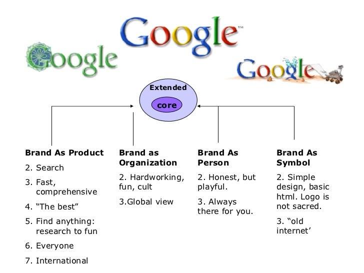 """Extended core <ul><li>Brand As Product </li></ul><ul><li>Search </li></ul><ul><li>Fast, comprehensive </li></ul><ul><li>"""" ..."""
