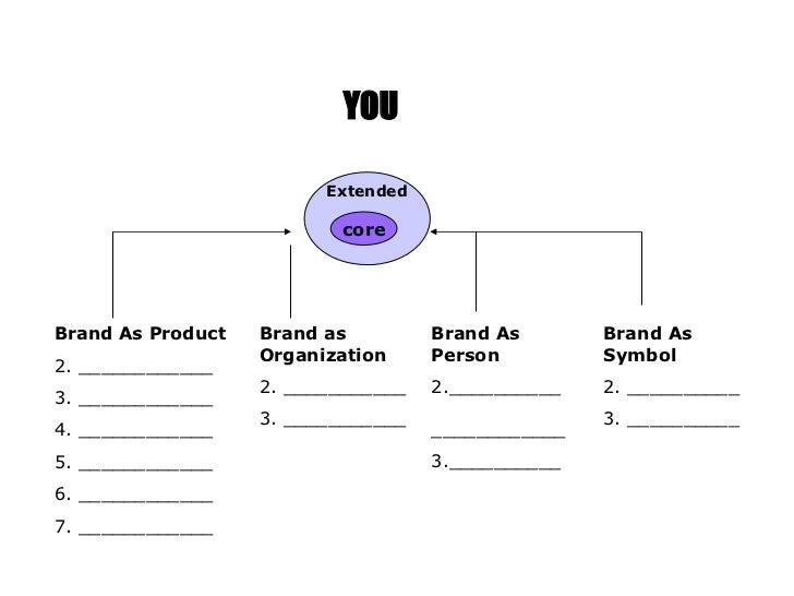 Extended core <ul><li>Brand As Product </li></ul><ul><li>____________ </li></ul><ul><li>____________  </li></ul><ul><li>__...
