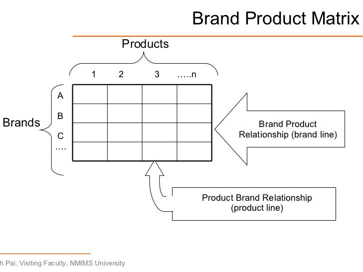 brand product relationship
