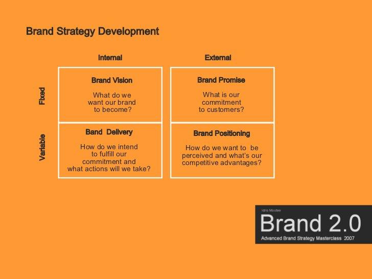 Brand Strategy Development                        Internal                  External                                      ...
