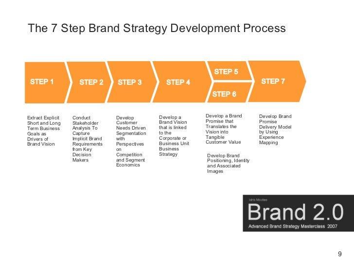 The 7 Step Brand Strategy Development Process                                                                          STE...
