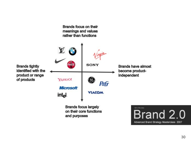 Brands focus on their                       meanings and values                       rather than functions     Brands tig...
