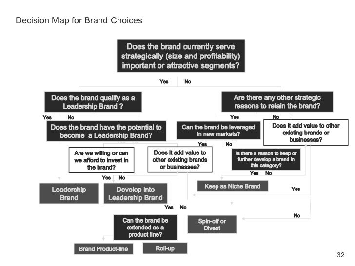 Decision Map for Brand Choices                                            Does the brand currently serve                  ...