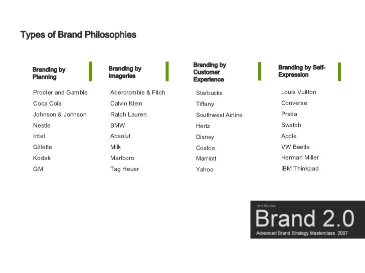 Types of Brand Philosophies                                                Branding by         Branding by Self-          ...