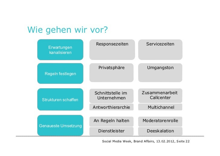 social crm case studies 2012 Insights from two case studies olaf based on a comprehensive architecture for an integrated social crm 2012) the transformation of social media content.