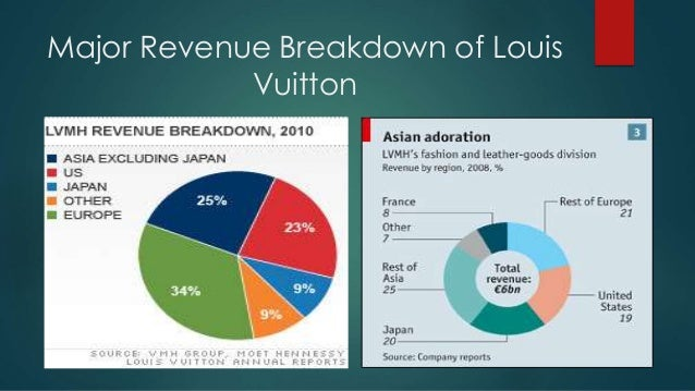 Louis Vuitton SWOT Analysis, Competitors & USP