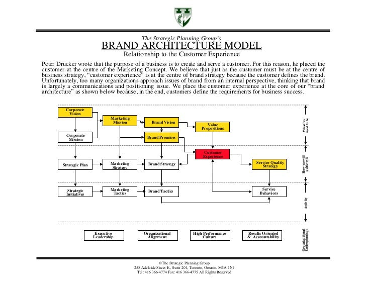brand architecture and branding analysis Brand architecture is the higher level plan for your brand eco-system, so you can determine how to best build and scale your brand over time.