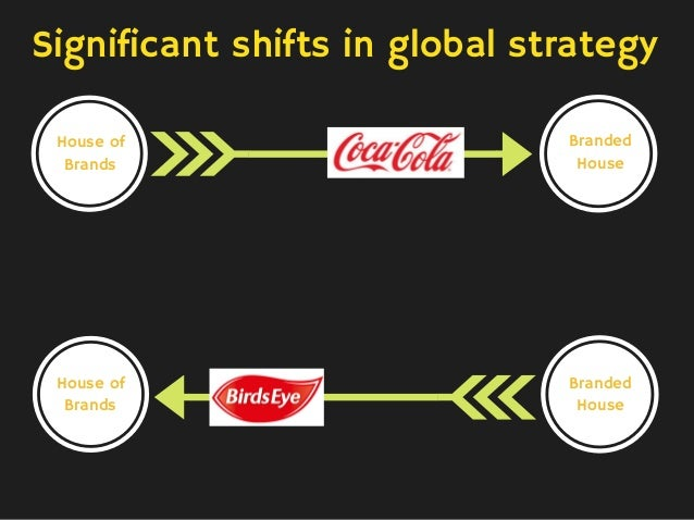 Significant shifts in global strategy House of Brands Branded House House of Brands Branded House
