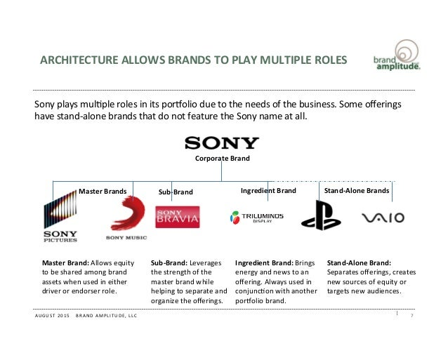 sony brand architecture Welcome to brand central this is your gateway to our new 3m brand foundation, identity and campaign we are very proud to share our new brand with the world.