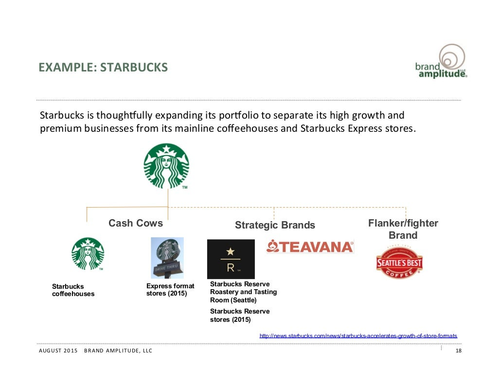 starbucks strategic audit Strategic audit: starbucks corporation starbucks corporation was established in the year 1971 by three partners who came together with the aim of selling high.