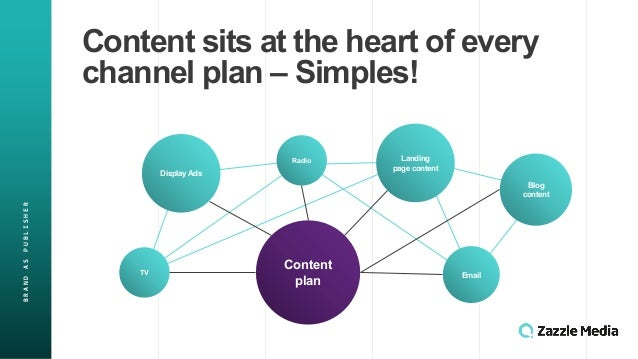 BRAND&AS&PUBLISHER Content&sits&at&the&heart&of&every& channel&plan&– Simples! Content& plan Display&Ads Landing& page&con...