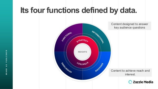 BRAND&AS&PUBLISHER Its$four$functions$defined$by$data. INSIGHTS Content&designed&to&answer& key&audience&questions& Conten...