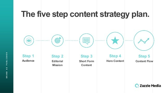 BRAND&AS&PUBLISHER The$five$step$content$strategy$plan. Step$1 Audience Step$2 Editorial$ Mission Step$3 Short$Form$ Conte...