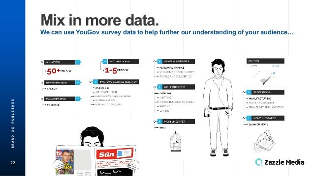 22 BRAND'AS'PUBLISHER Mix$in$more$data. We$can$use$YouGov survey$data$to$help$further$our$understanding$of$your$audience…