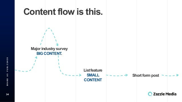 34 BRAND(AS(PUBLISHER Content&flow&is&this. Major&industry&survey BIG&CONTENT. List&feature SMALL& CONTENT Short&form&post...