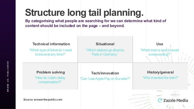 BRAND&AS&PUBLISHER Structure'long'tail'planning. By'categorising'what'people'are'searching'for'we'can'determine'what'kind'...