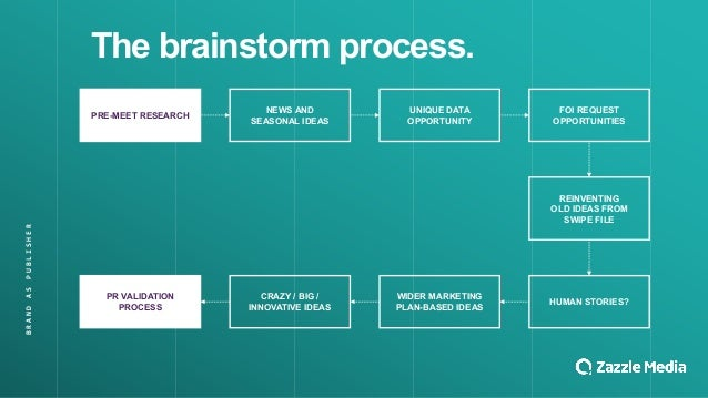 The$brainstorm$process. PRE4MEET$RESEARCH NEWS$AND SEASONAL$IDEAS UNIQUE$DATA$ OPPORTUNITY FOI$REQUEST$ OPPORTUNITIES HUMA...
