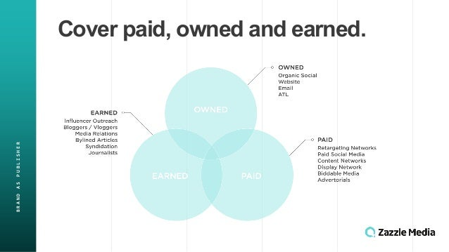 BRAND&AS&PUBLISHER Cover&paid,&owned&and&earned.