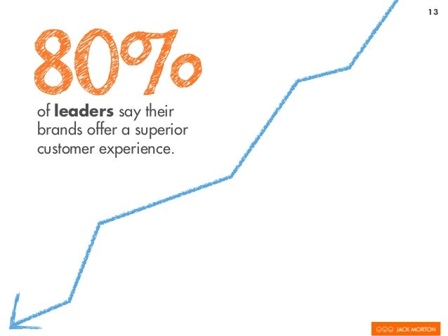 13 80%of leaders say their brands offer a superior customer experience.