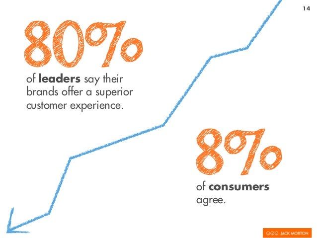 14 80%of leaders say their brands offer a superior customer experience. 8%of consumers agree.