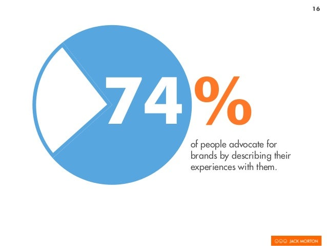 16 of people advocate for brands by describing their experiences with them. 74%