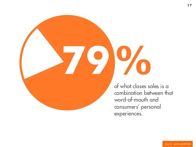 17 of what closes sales is a combination between that word-of-mouth and consumers' personal experiences. 79%