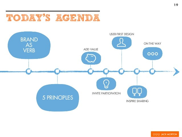 19 TODAY'S AGENDA BRAND AS VERB 5 PRINCIPLES ADD VALUE INVITE PARTICIPATION USER-FIRST DESIGN INSPIRE SHARING ON THE WAY