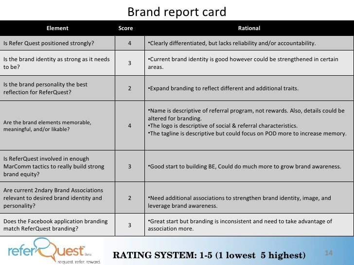the brand report card The world's strongest brands share ten attributes how does your brand measure up.
