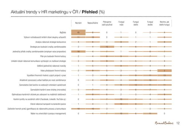 BigData Výzkum rozhodovacích kritérií cílové skupiny uchazečů Analýza náborové strategie konkurence Strategie pro budování...