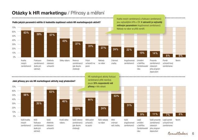 Otázky k HR marketingu / Přínosy a měření Podle jakých parametrů měříte či hodnotíte úspěšnost vašich HR marketingových ak...