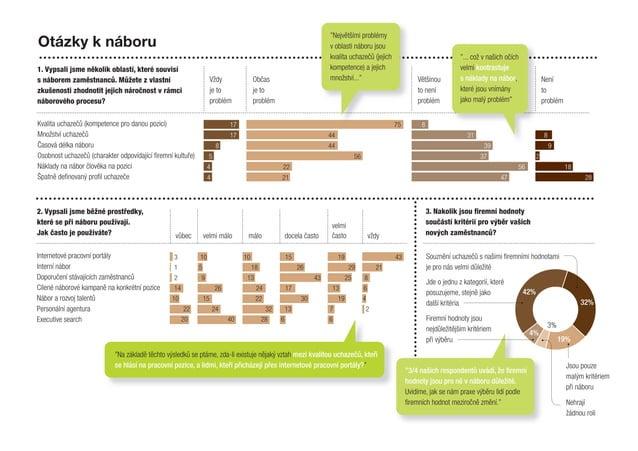 32% 42% 19% 3% 4% Kvalita uchazečů (kompetence pro danou pozici) Množství uchazečů Časová délka náboru Osobnost uchazečů (...