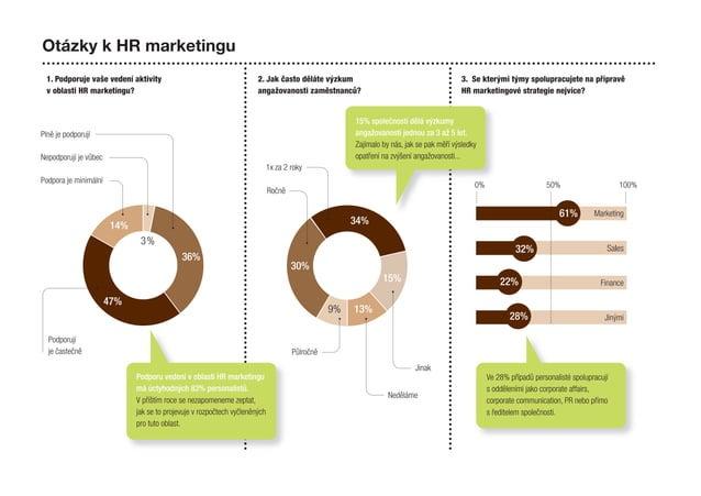 Otázky k HR marketingu 1. Podporuje vaše vedení aktivity v oblasti HR marketingu? 2. Jak často děláte výzkum angažovanosti...