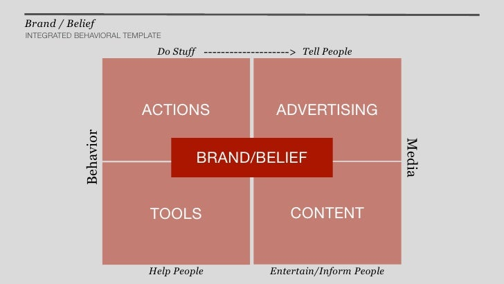 Brand / BeliefINTEGRATED BEHAVIORAL TEMPLATE                             Do Stuff --------------------> Tell People       ...
