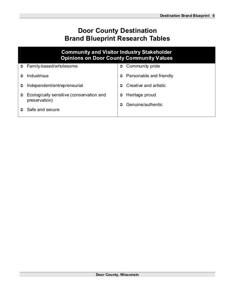 Brand blueprint