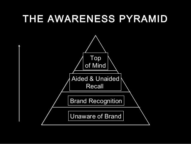 the impact of top of mind brand awareness marketing essay Brand awareness in tourism industry marketing essay to explore the importance of brand awareness and for well-known brands, brand recall and top of mind.