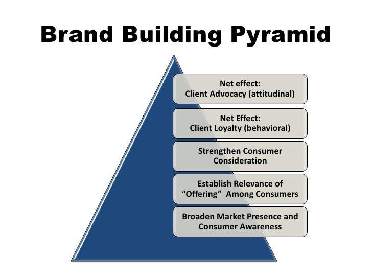 Brand Building Pyramid<br />