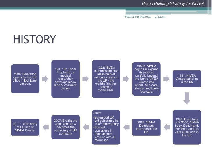 brand building strategy Creating a brand strategy doesn't have to be complicated here's where to start.