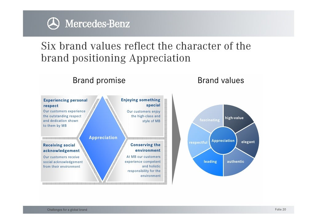 Brand communicationil caso mercedes benz for Mercedes benz brands