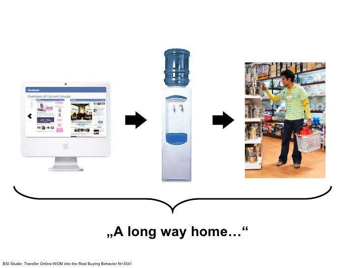 """"""" A long way home…"""" BSI Studie: Transfer Online-WOM into the Real Buying Behavior N=3541"""