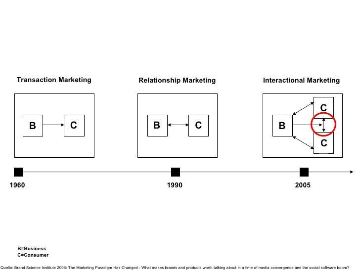 B C B C Transaction Marketing Relationship Marketing Interactional Marketing 1960 1990 2005 B=Business C=Consumer Quelle: ...