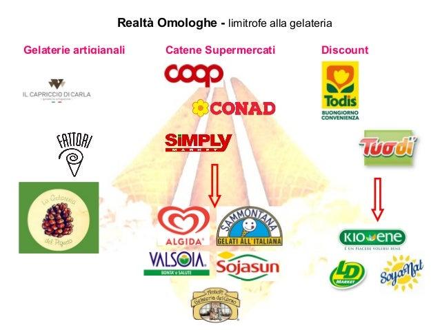 Realtà Omologhe - limitrofe alla gelateria Catene SupermercatiGelaterie artigianali Discount